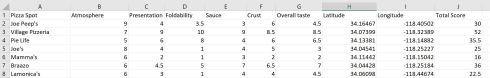 LA Pizza Trials Data.JPG